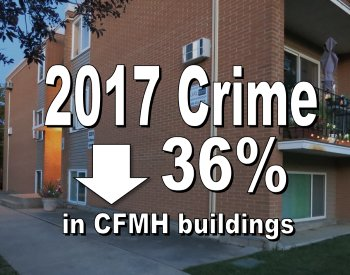 Crime down 36% in CFMH buildings