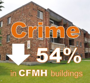 Crime down 54% in CFMH buildings